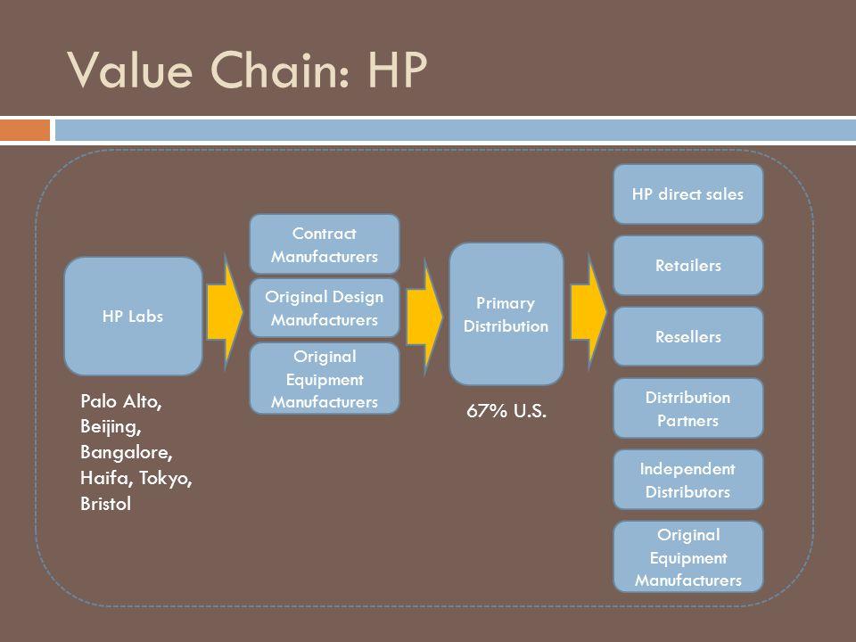 Value Chain: HP Palo Alto, Beijing, Bangalore, Haifa, Tokyo, Bristol