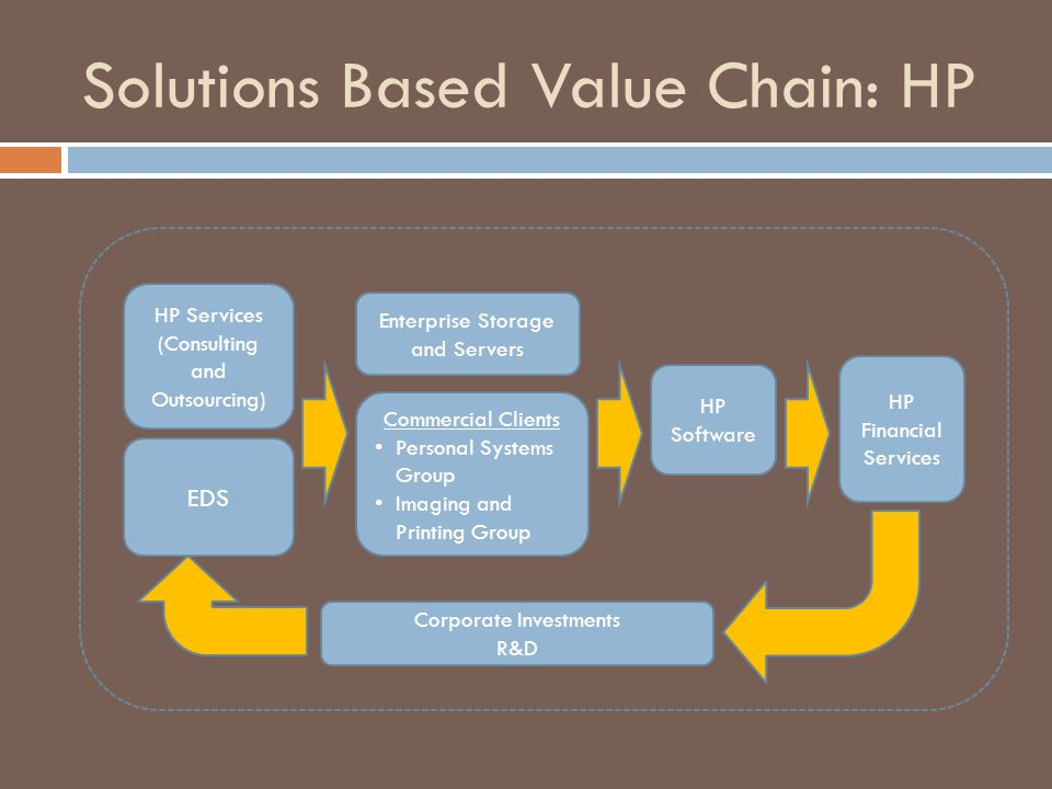 Solutions Based Value Chain: HP