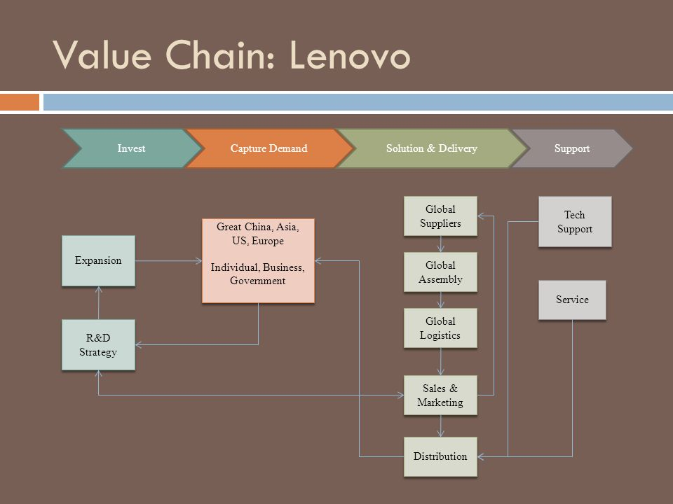 Value Chain: Lenovo Invest Capture Demand Solution & Delivery Support