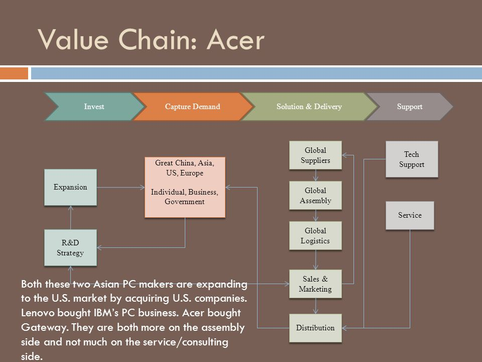 Value Chain: Acer Invest. Capture Demand. Solution & Delivery. Support. Global Suppliers. Tech Support.