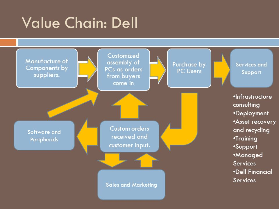 Value Chain: Dell Infrastructure consulting Deployment