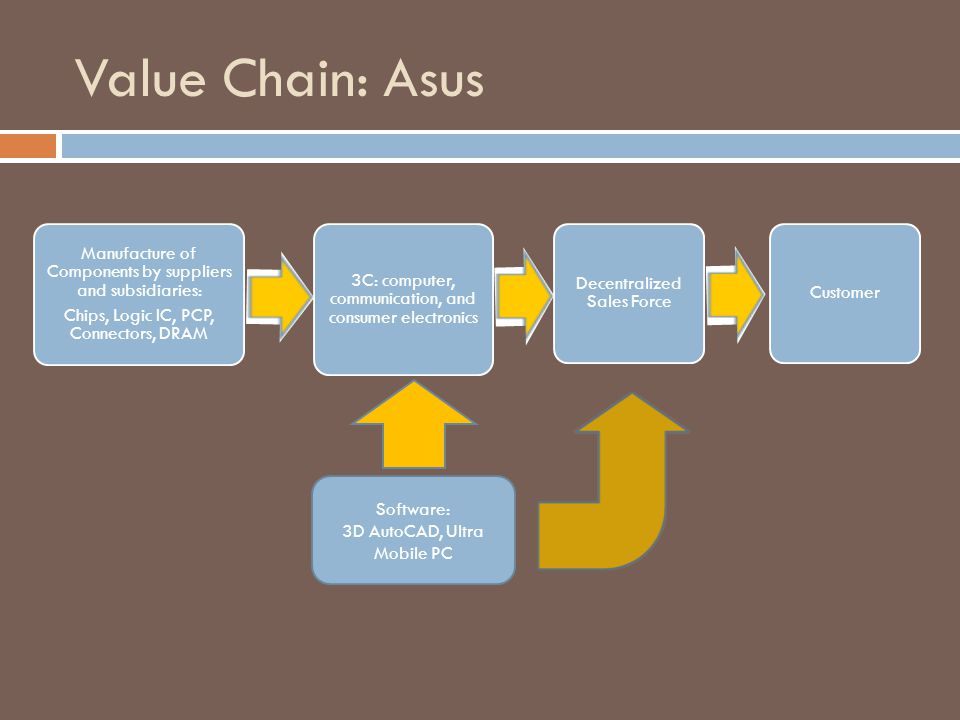 Value Chain: Asus Customer Software: 3D AutoCAD, Ultra Mobile PC