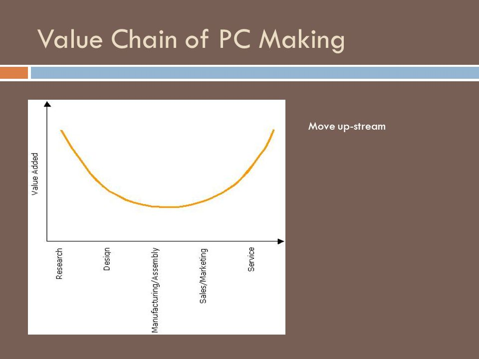 Value Chain of PC Making