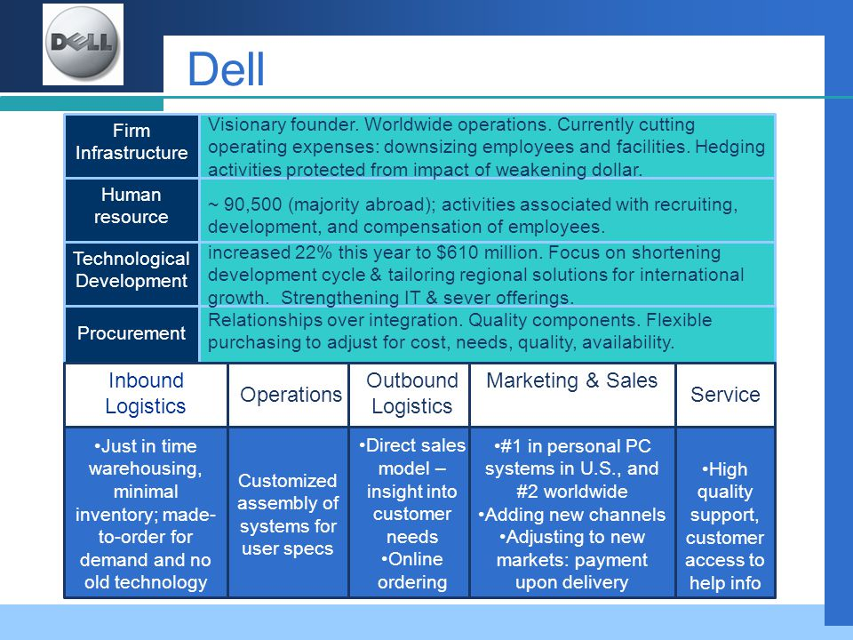Dell Inbound Logistics Outbound Logistics Marketing & Sales Service