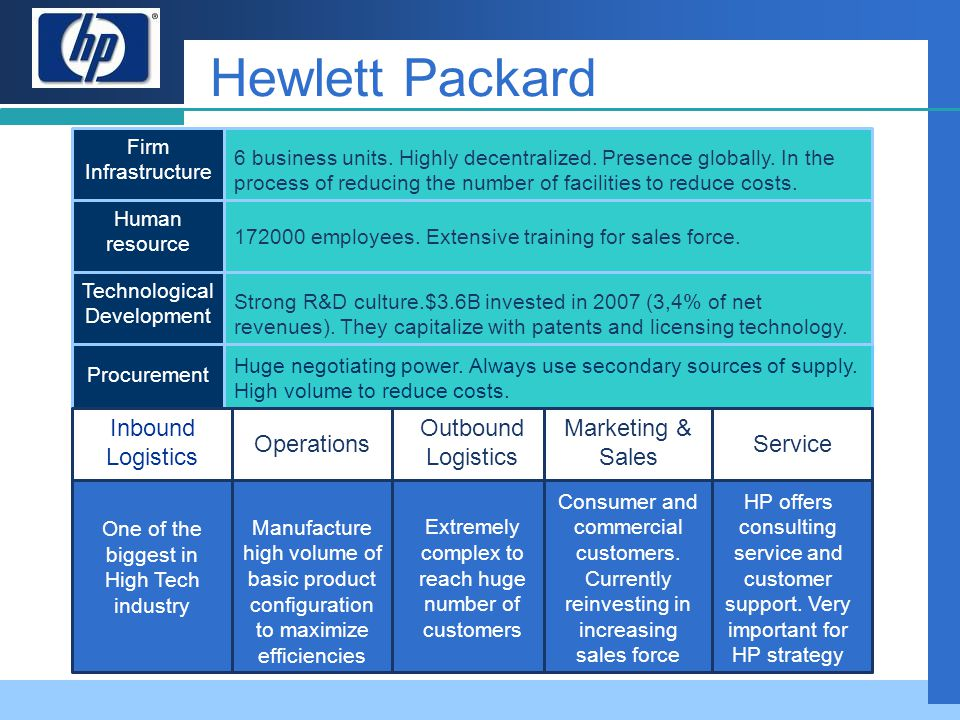 Hewlett Packard Inbound Logistics Operations Outbound Logistics