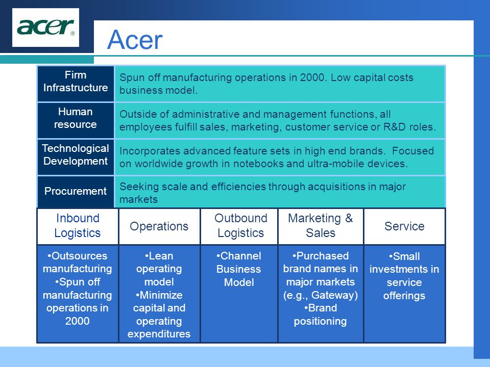 Acer Inbound Logistics Operations Outbound Logistics Marketing & Sales