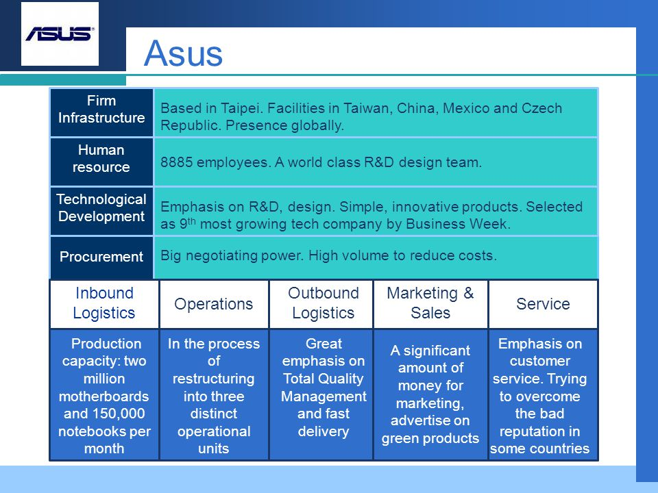 Asus Inbound Logistics Operations Outbound Logistics Marketing & Sales