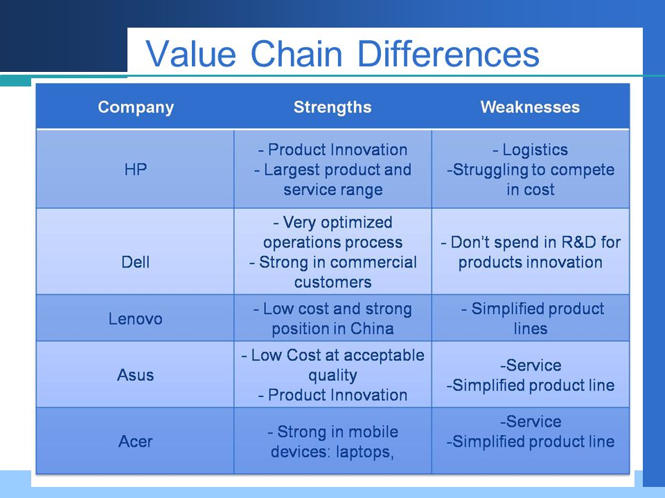 Value Chain Differences