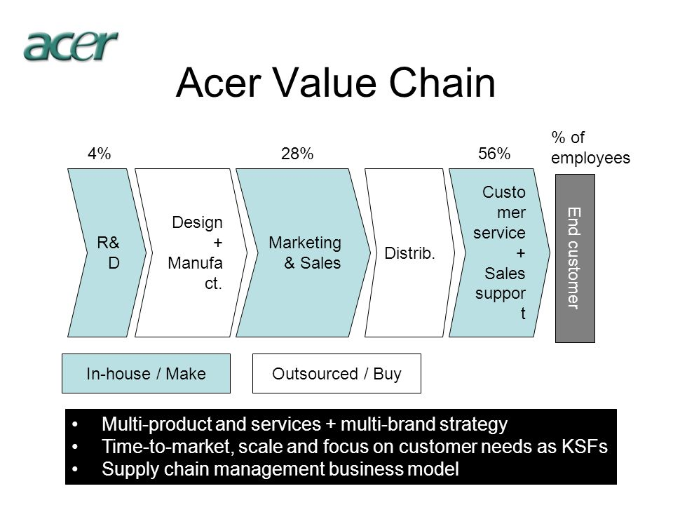 Acer Value Chain Multi-product and services + multi-brand strategy