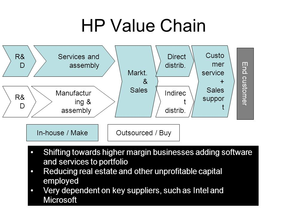 HP Value Chain R&D. Services and assembly. Markt. & Sales. Direct distrib. Customer service + Sales support.