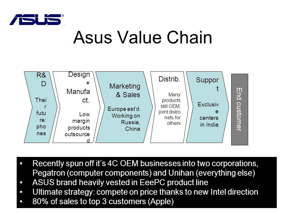 Asus Value Chain R&D. Their future: phones. Design + Manufact. Low margin. products outsourced.