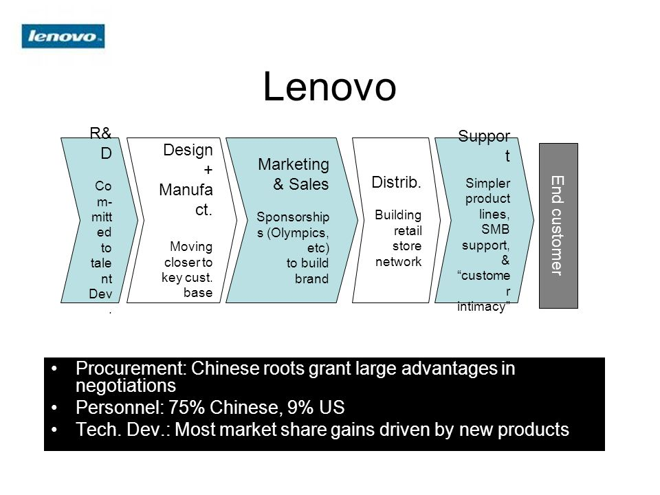 Lenovo R&D. Com- mitted. to talent. Dev. Design + Manufact. Moving. closer to key cust. base.