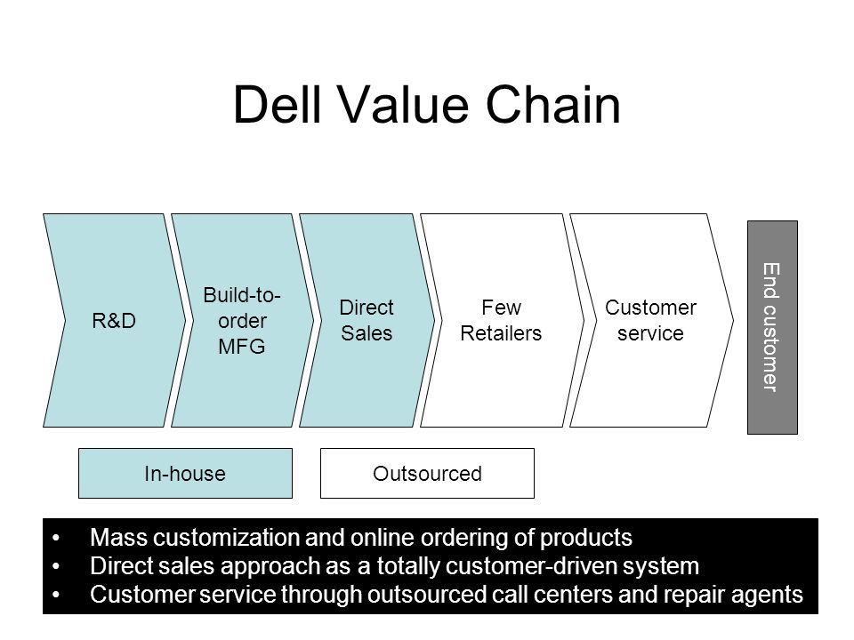 Dell Value Chain Mass customization and online ordering of products