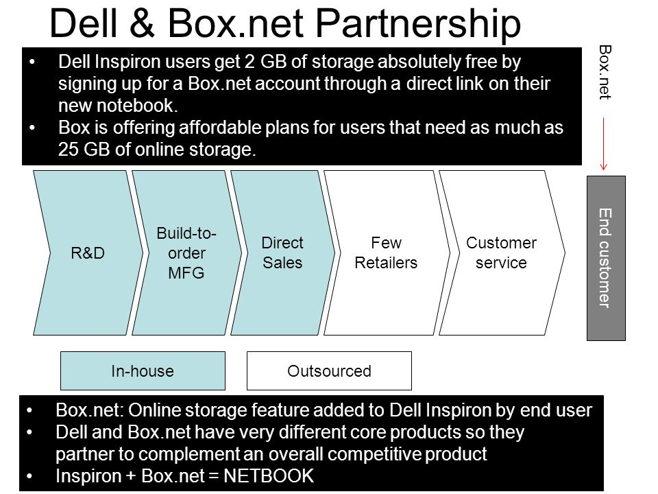 Dell & Box.net Partnership