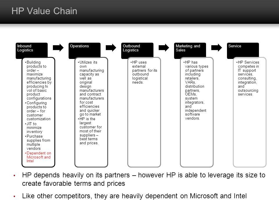 HP Value Chain Inbound Logistics.