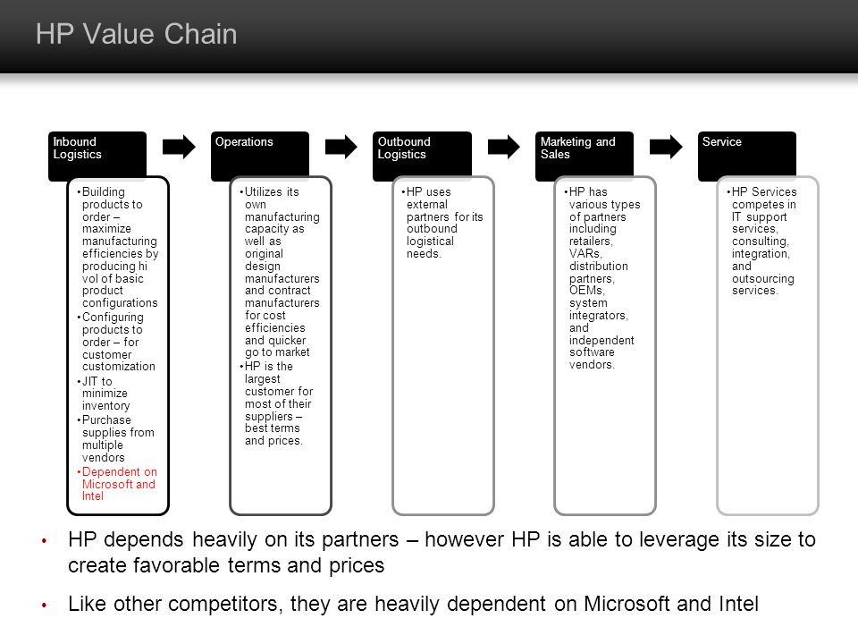 HP Value Chain Inbound Logistics.