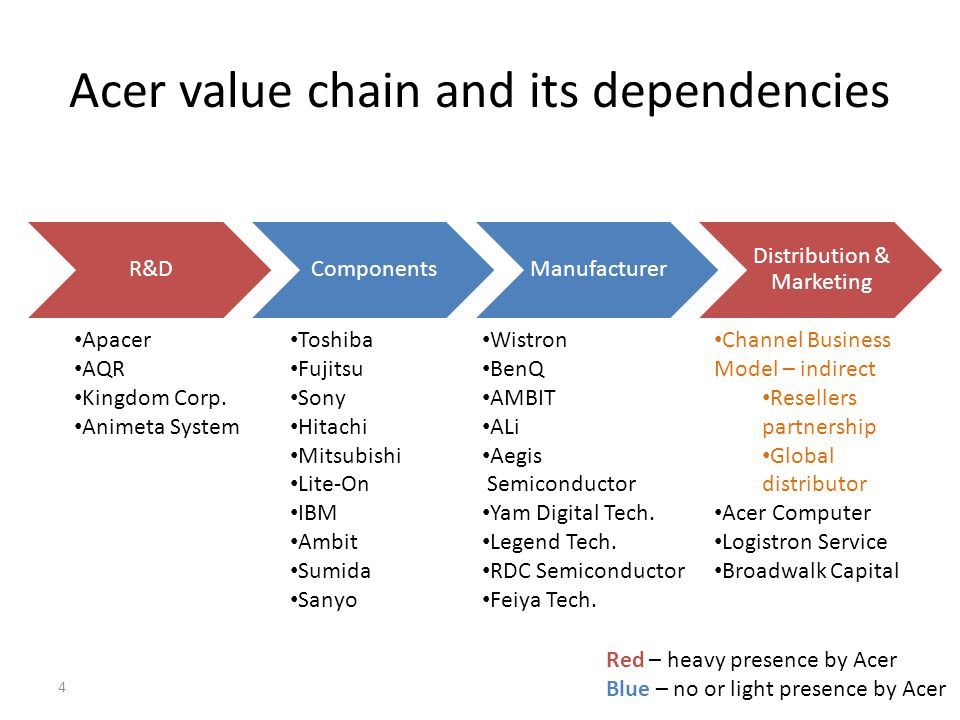 Acer value chain and its dependencies