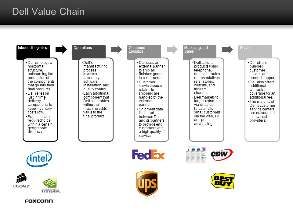 Dell Value Chain Inbound Logistics