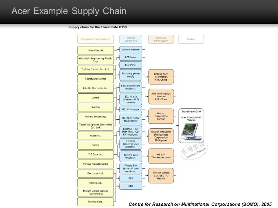 Acer Example Supply Chain