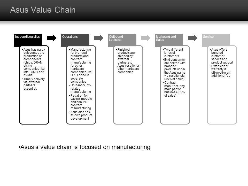 Asus Value Chain Asus's value chain is focused on manufacturing
