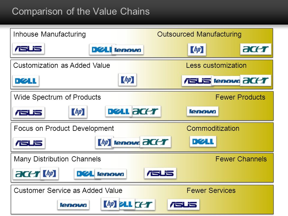 Comparison of the Value Chains