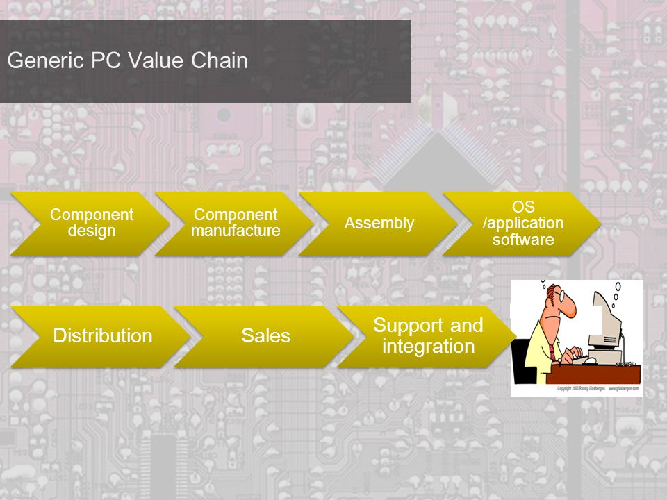 Generic PC Value Chain Component design Component manufacture Assembly