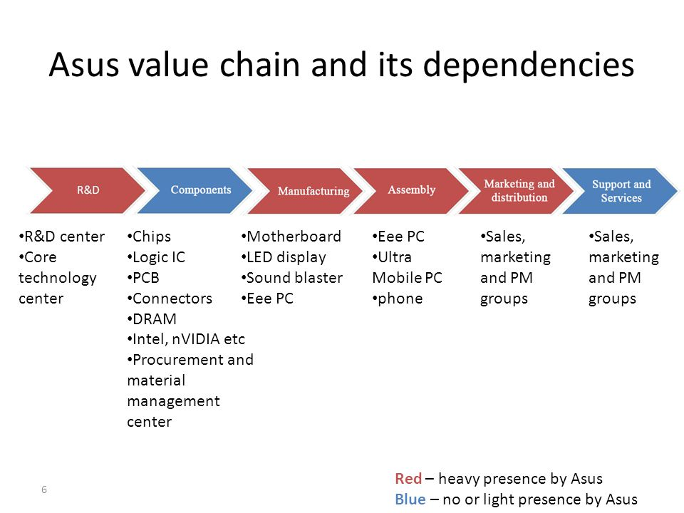 Asus value chain and its dependencies