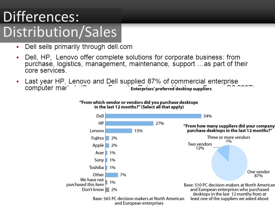 Differences: Distribution/Sales Dell sells primarily through dell.com