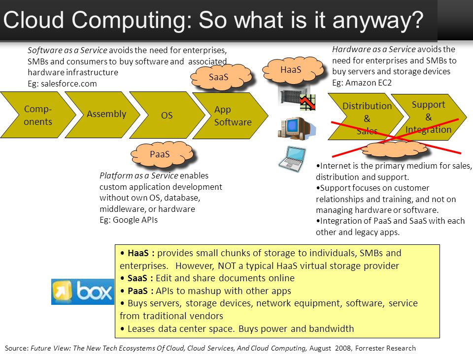 Cloud Computing: So what is it anyway
