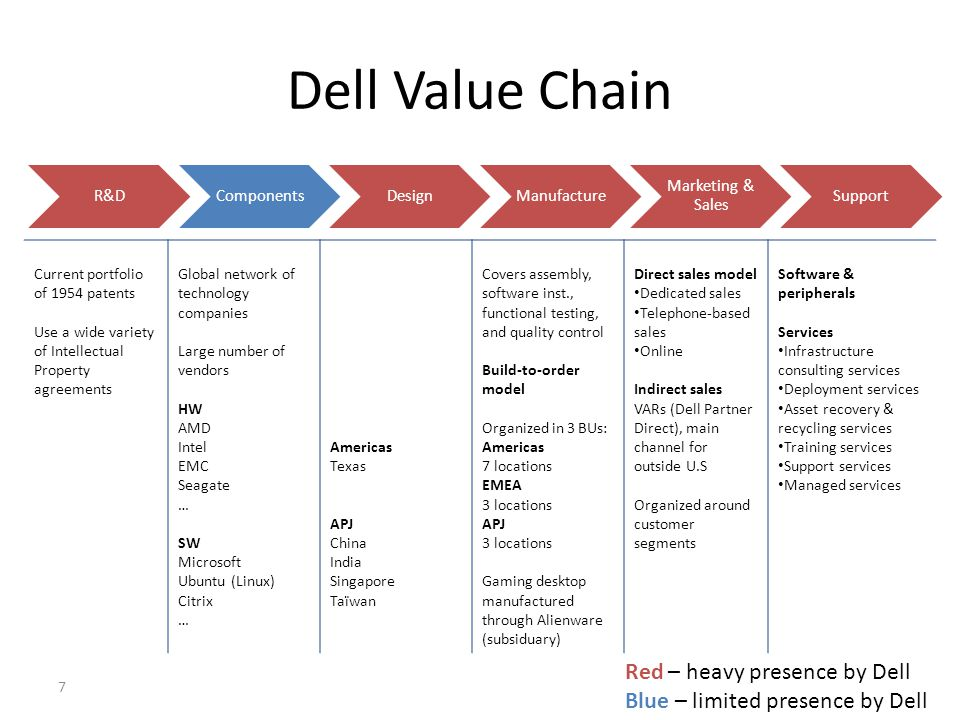 Dell Value Chain Red – heavy presence by Dell