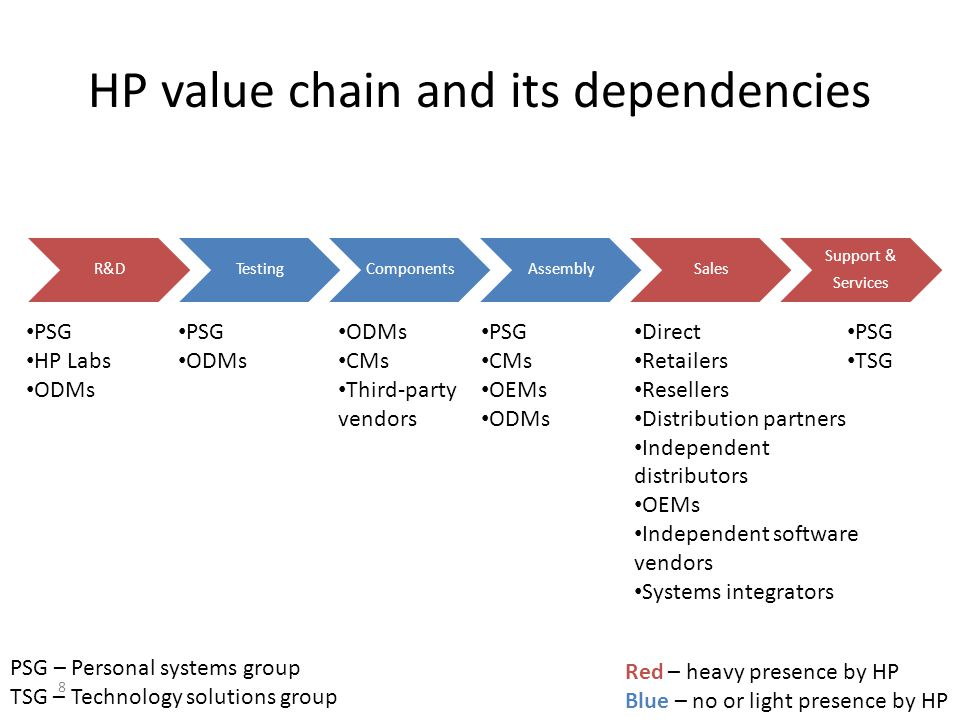HP value chain and its dependencies