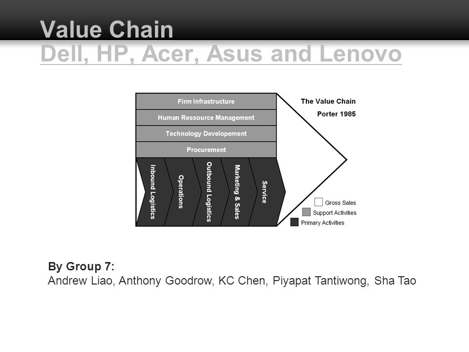 Value Chain Dell, HP, Acer, Asus and Lenovo