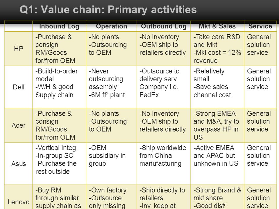 Q1: Value chain: Primary activities