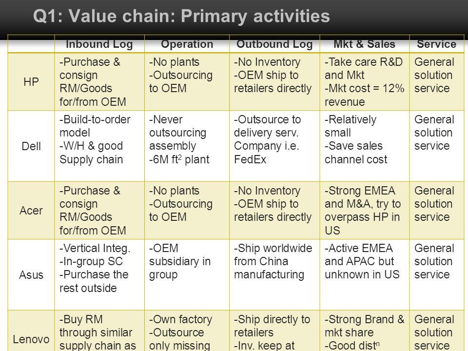 Q1: Value chain: Primary activities