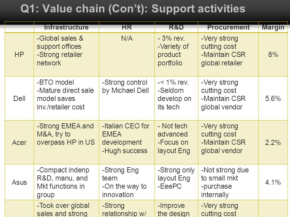 Q1: Value chain (Con't): Support activities