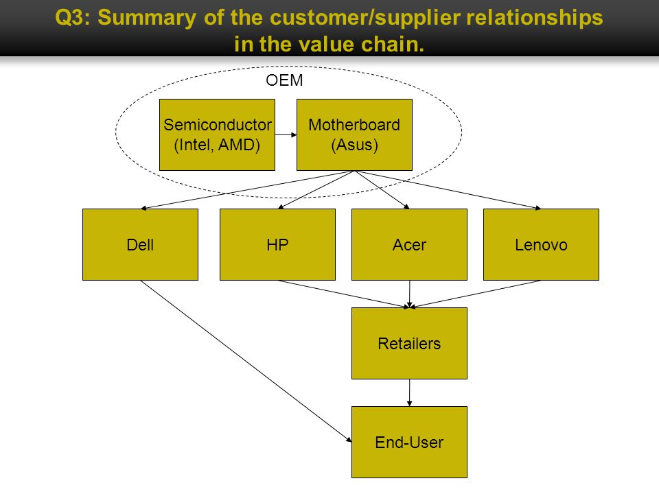 Q3: Summary of the customer/supplier relationships in the value chain.
