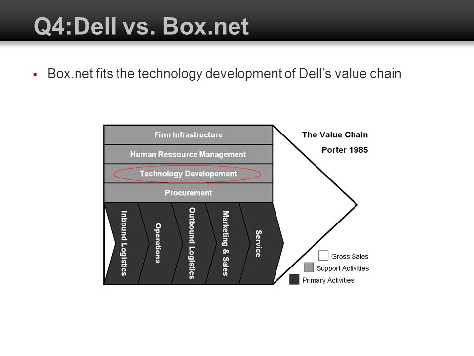 Q4:Dell vs. Box.net Box.net fits the technology development of Dell's value chain