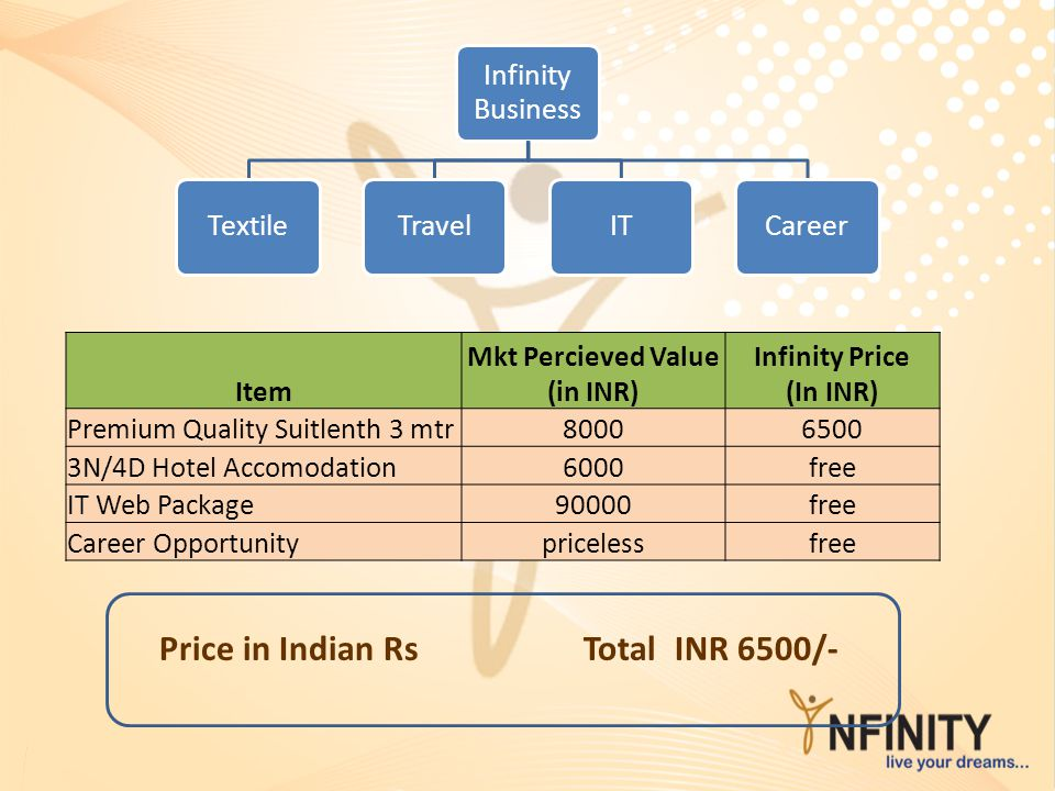 Mkt Percieved Value (in INR) Infinity Price (In INR)