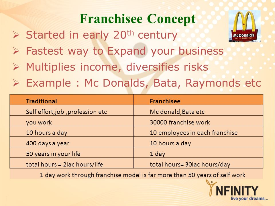 Franchisee Concept Started in early 20th century