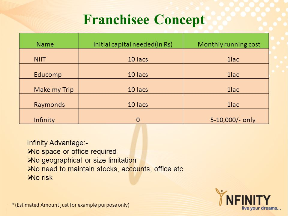 Franchisee Concept Name Initial capital needed(in Rs)