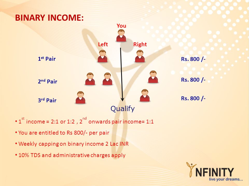 BINARY INCOME: Qualify You Left Right 1st Pair Rs. 800 /- Rs. 800 /-
