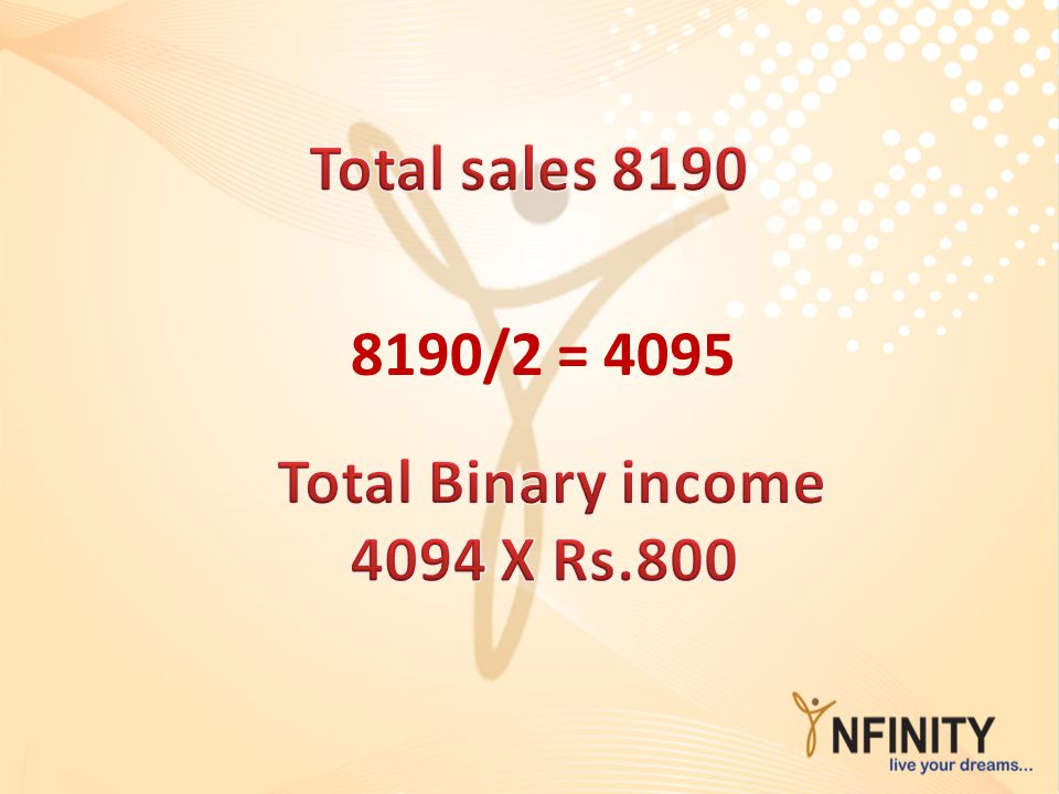 Total sales 8190 8190/2 = 4095 Total Binary income 4094 X Rs.800