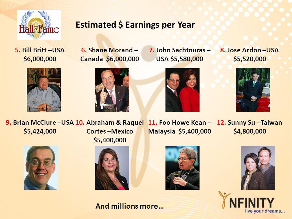 Estimated $ Earnings per Year