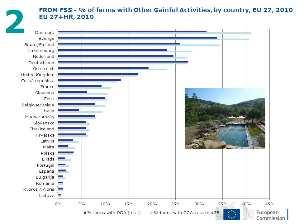 2 FROM FSS - % of farms with Other Gainful Activities, by country, EU 27, 2010. EU 27+HR, 2010.