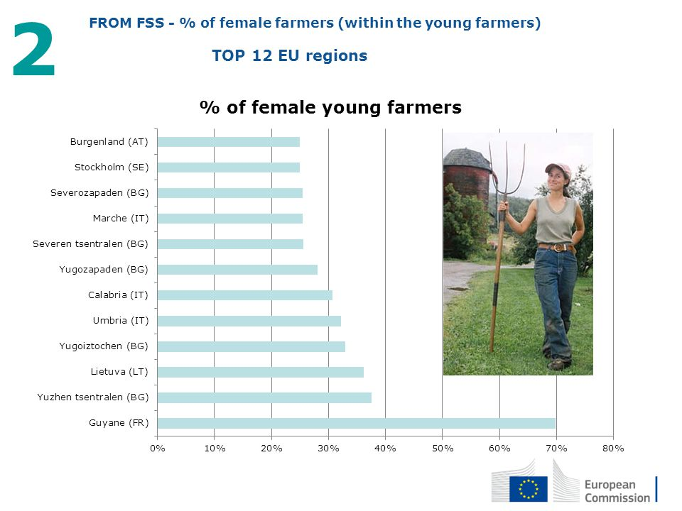 2 FROM FSS - % of female farmers (within the young farmers)