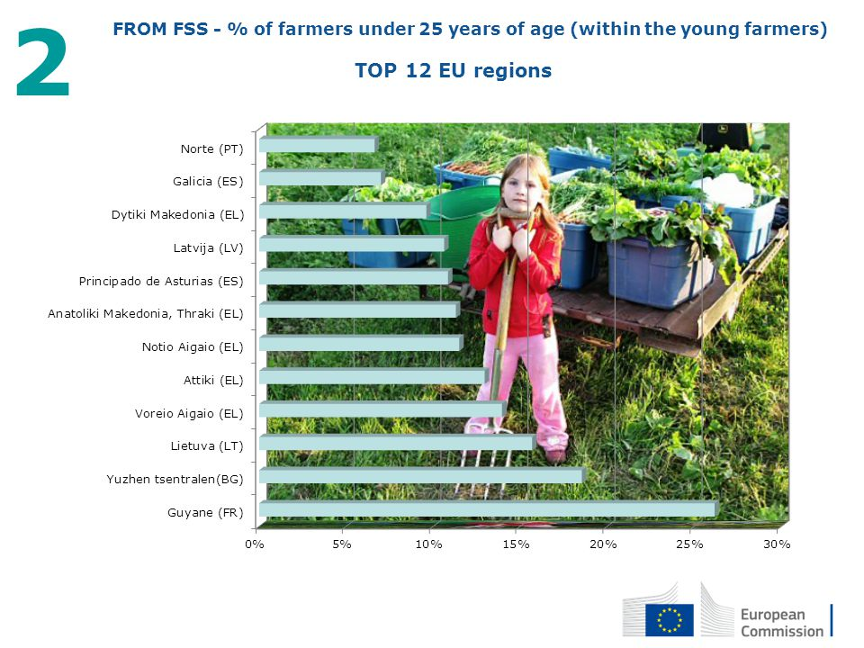 2 FROM FSS - % of farmers under 25 years of age (within the young farmers) TOP 12 EU regions.