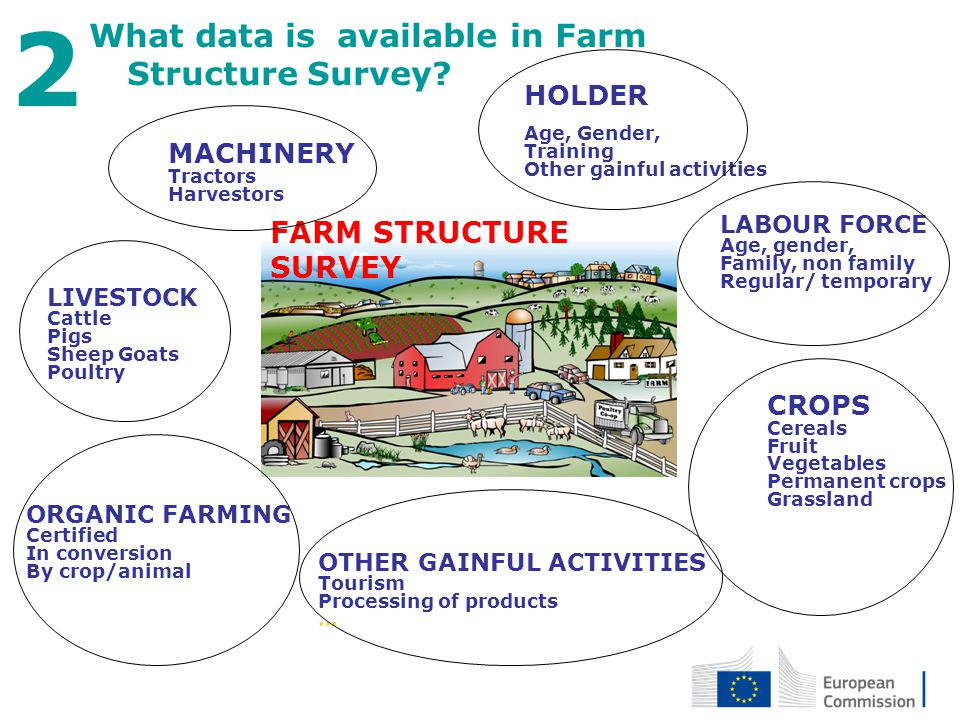 What data is available in Farm Structure Survey