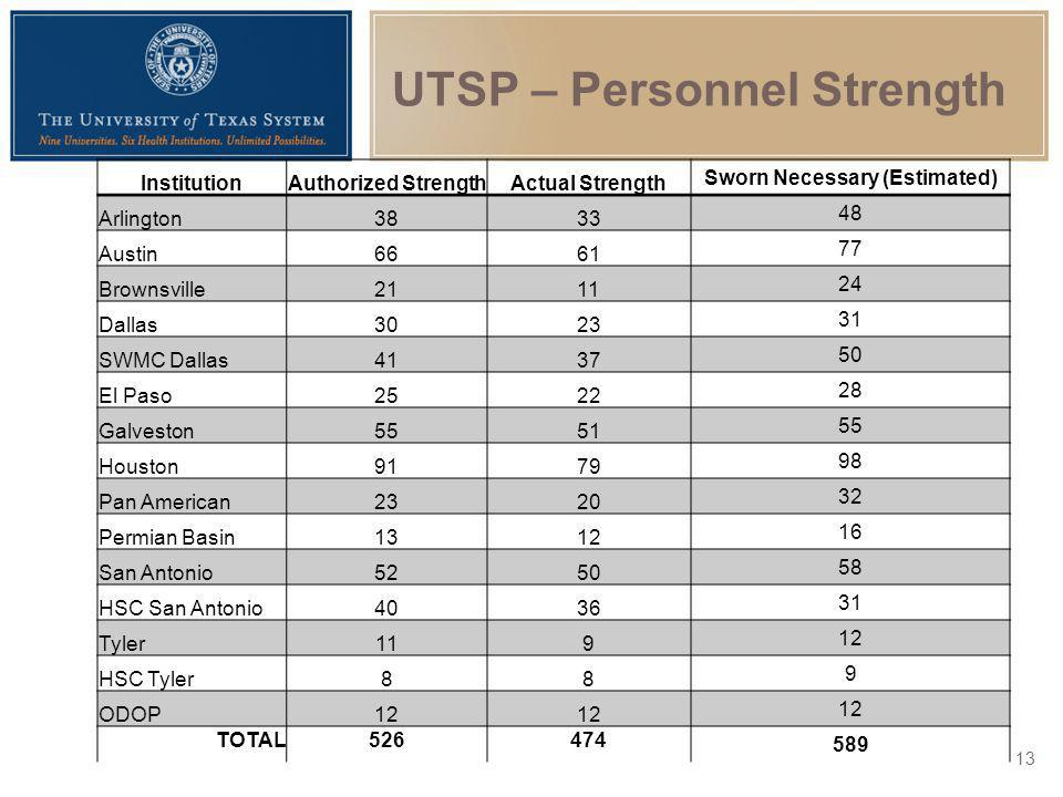 UTSP – Personnel Strength
