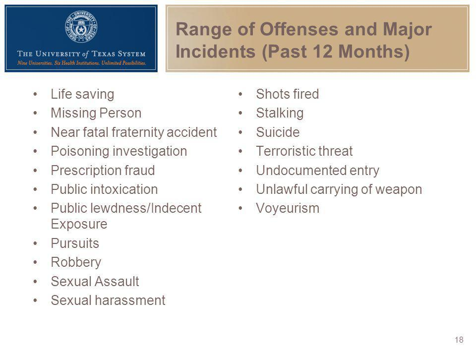 Range of Offenses and Major Incidents (Past 12 Months)