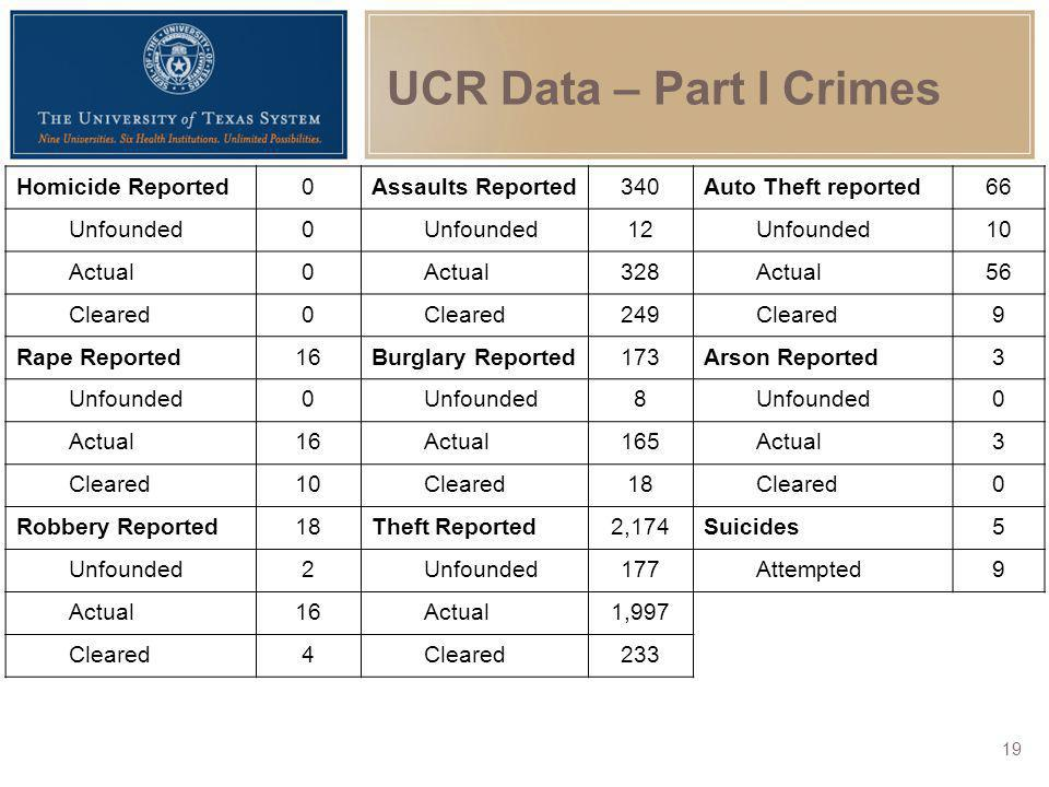 UCR Data – Part I Crimes Homicide Reported Assaults Reported 340